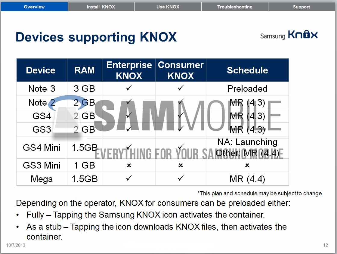 Samsung KNOX Android 4.4