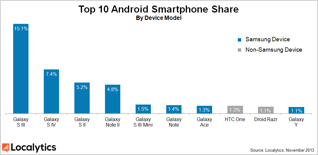 There's constant talk of fragmentation within the Android device ...