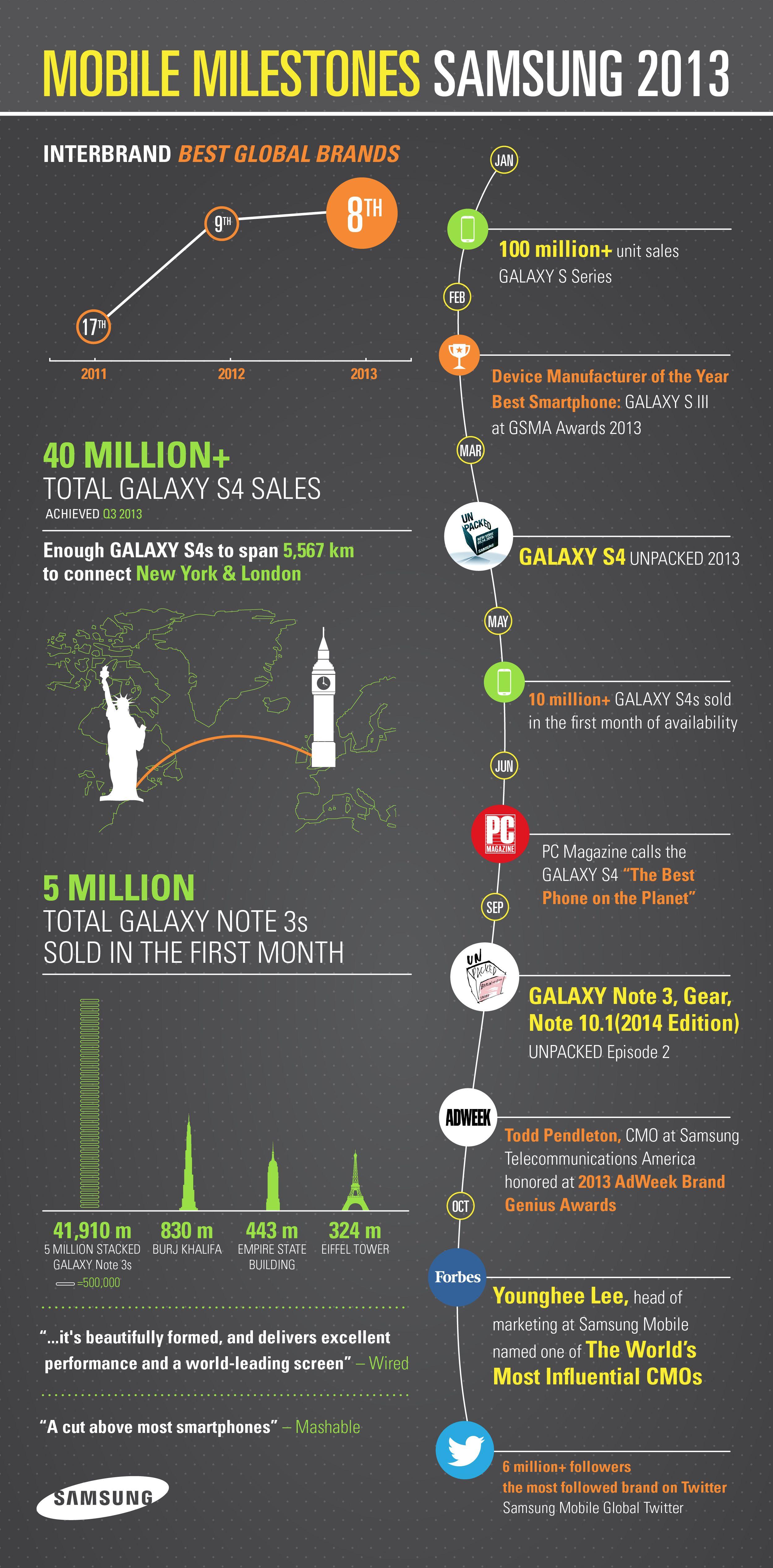 infographic-Mobile-Milestones-Samsung