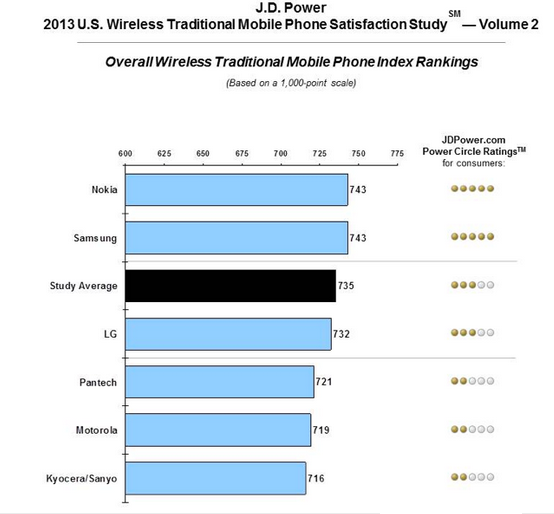 Samsung-and-Nokia-tie-on-top-of-J.D.-Powers-list-of-featurephone-customer-satisfaction