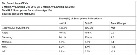 comscore-market-share-report