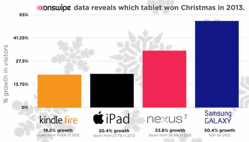 onswipe-samsung-tablet-growth