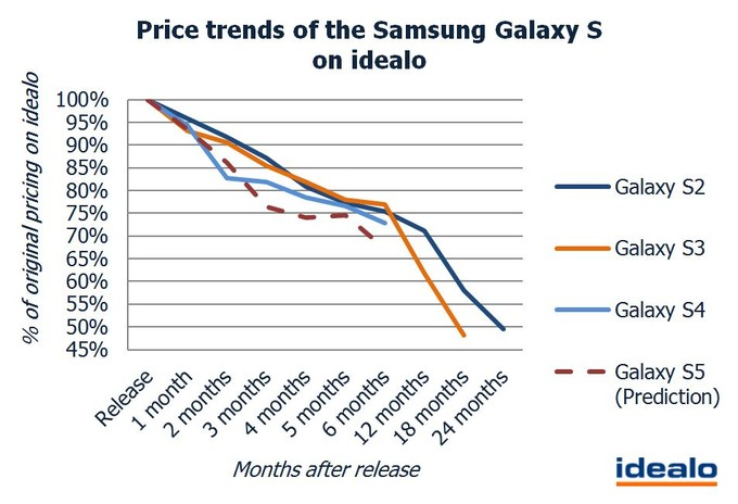 Price-trends-of-the-Samsung-Galaxy-S-on-idealo