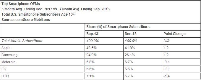 comscore-market-share-q4-2013