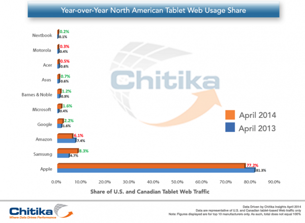 chitika-web-tablet-usage