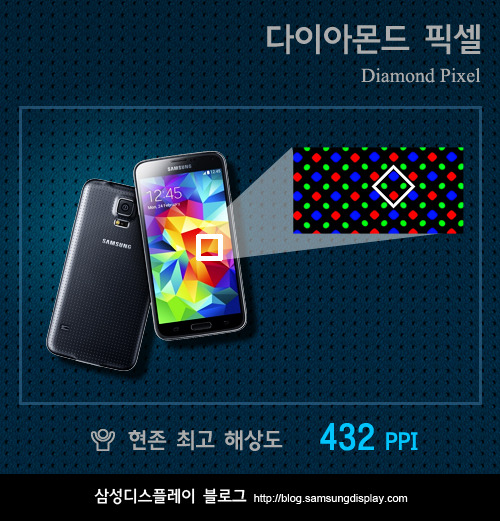 Samsung explains how Galaxy S5's Super AMOLED display is ...