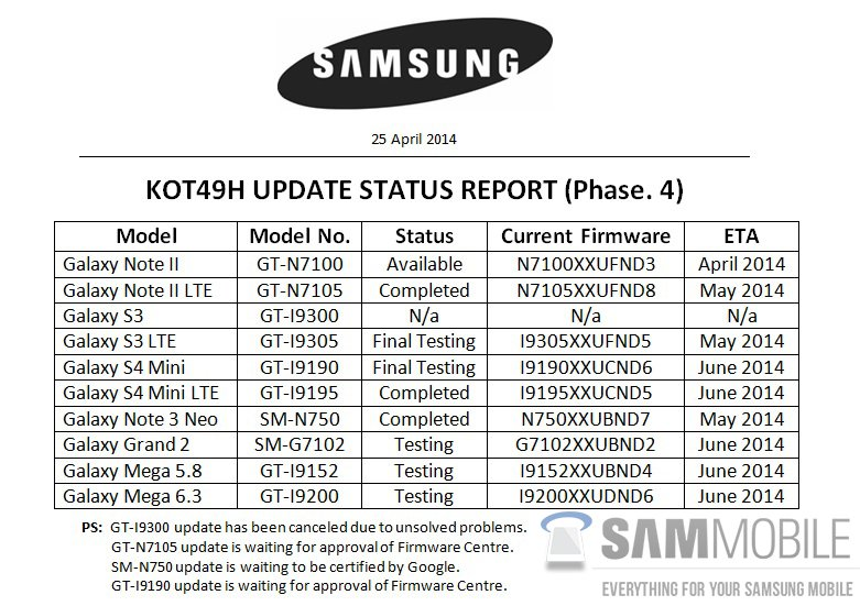 Heres A List Of Samsung Devices Getting The Android 44 Kitkat