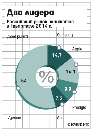 russia-samsung-tablet-market-share