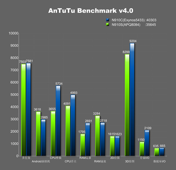 note-4-exynos-vs-snapdragon-antutu