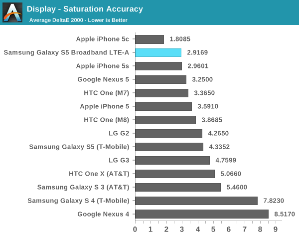 s5-ltea-display-analysis5