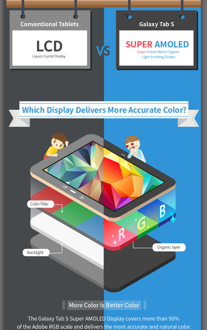 Benefits of Super AMOLED displays highlighted in new ...