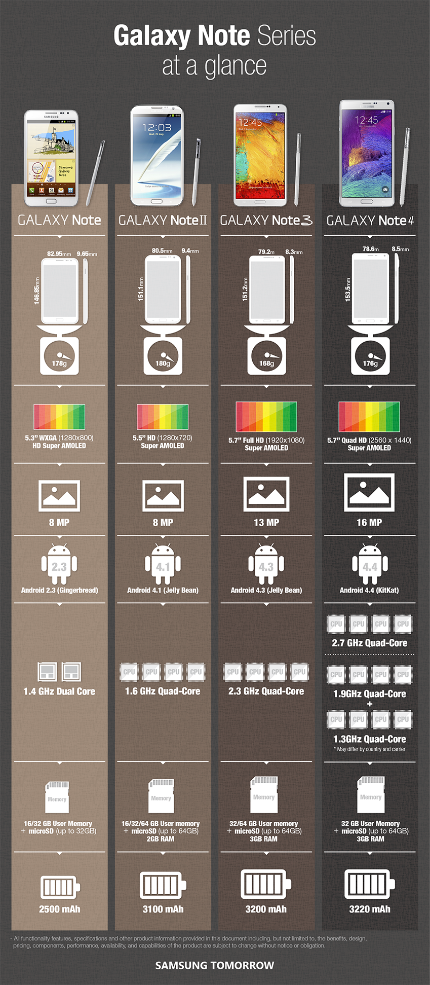 Samsung Galaxy Note Series Infographic