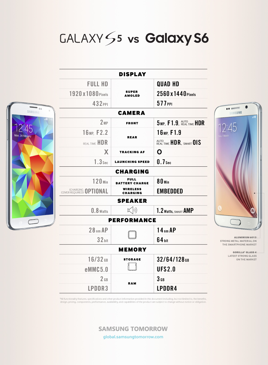 Galaxy S6 vs Galaxy S5 infographic published by Samsung ...