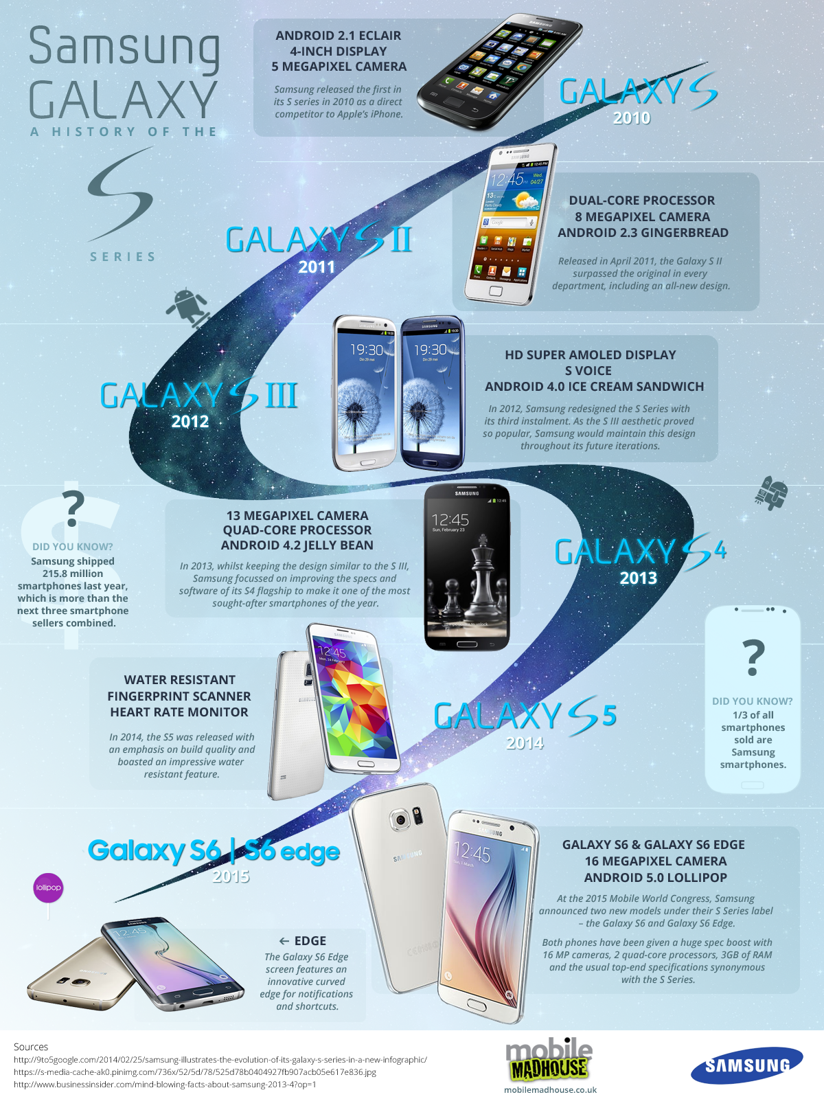 Take A Look At A Brief History Of The Galaxy S Series From