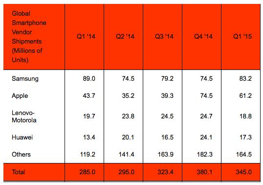 Worldwide major mobile phone vendor performance
