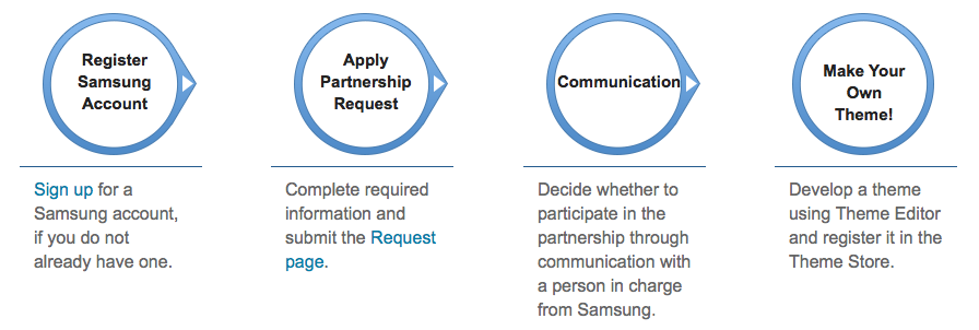 Samsung Galaxy Theme Store Participation Process