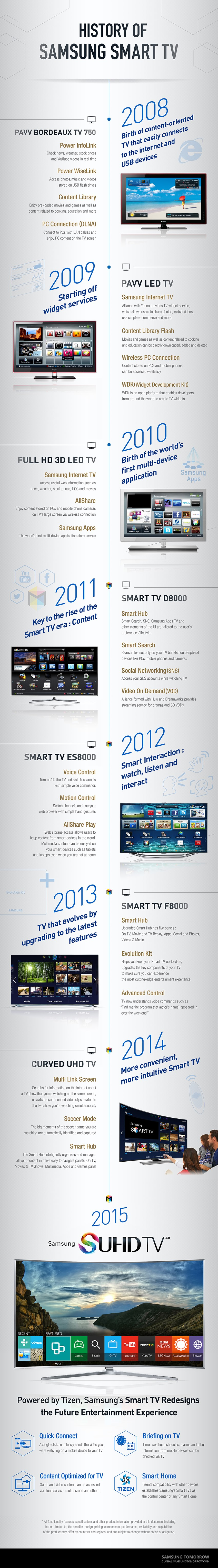 samsung-smart-tv-infographic