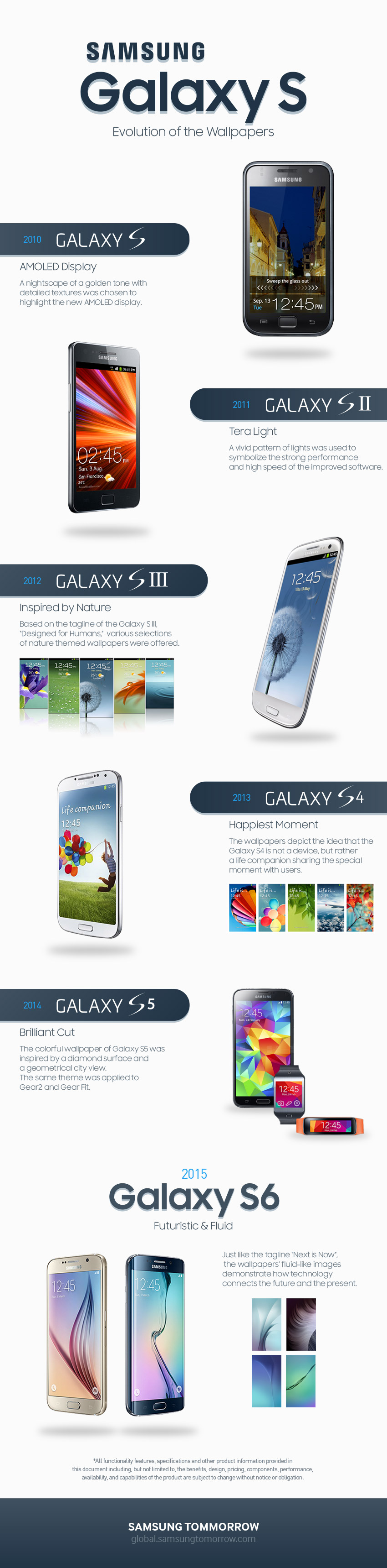 Samsung Explains The Evolution Of Galaxy S Series Wallpapers Sammobile Sammobile