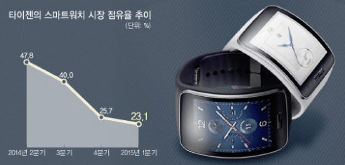 Tizen's smartwatch market share falls to less than half ...