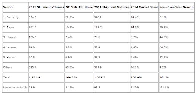 smartphone-shipments-2015