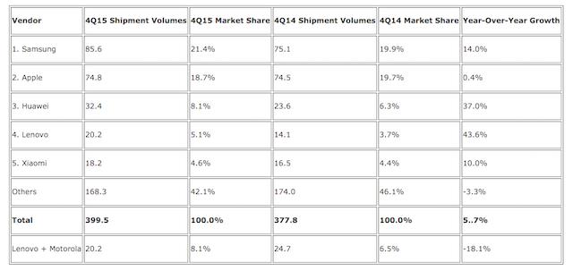 smartphone-shipments-q4-2015