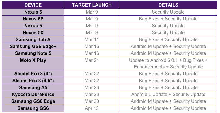Telus delays Marshmallow rollout for Galaxy S6 edge+ and
