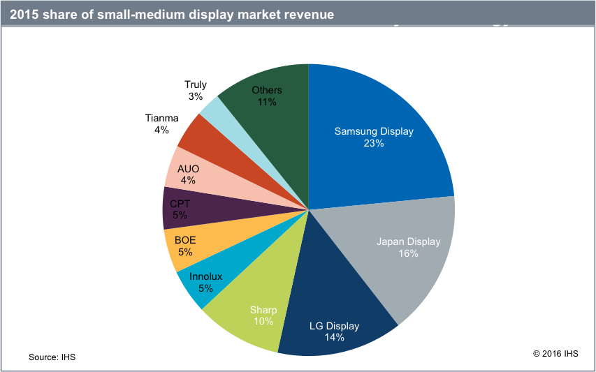 Samsung Leads The Small And Medium Display Market With The