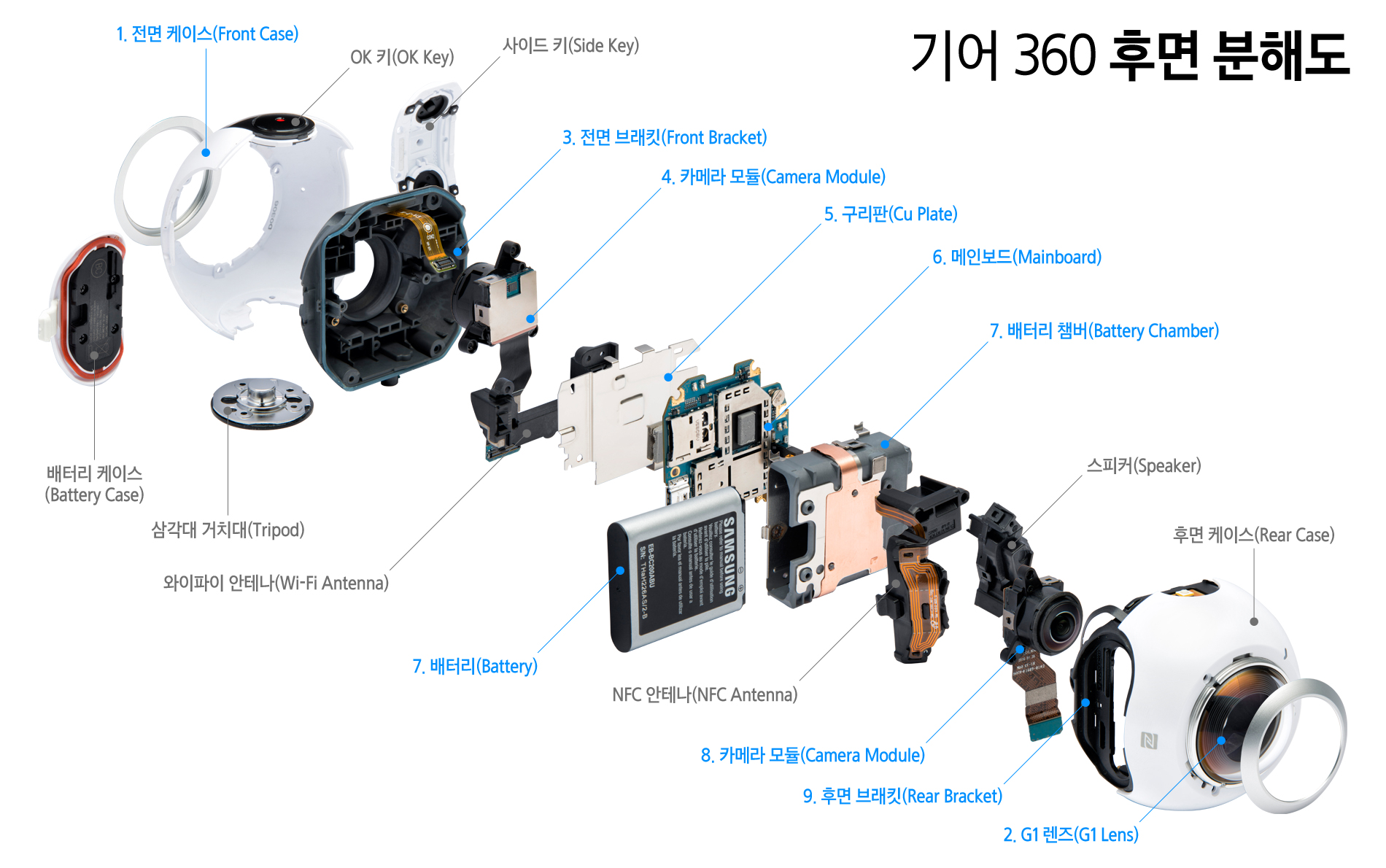 Teardown Reveals That Gear 360 Is Made Up Of Eight Main
