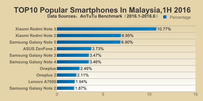 Malaysia: mobile phone internet users 2015-2022