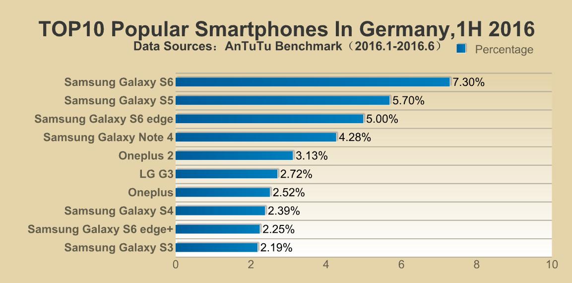 AnTuTu: Samsung smartphones took the popularity crown in ...
