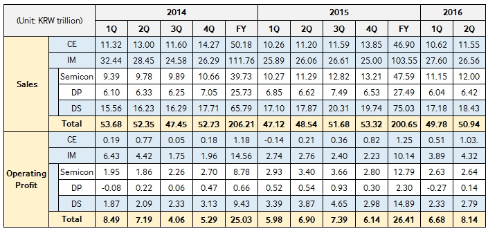 samsung-q2-2016-earnings
