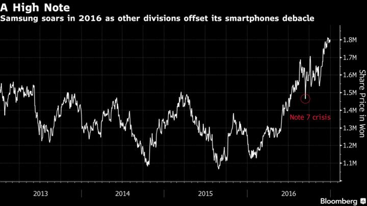 Samsung Share Prices 2017