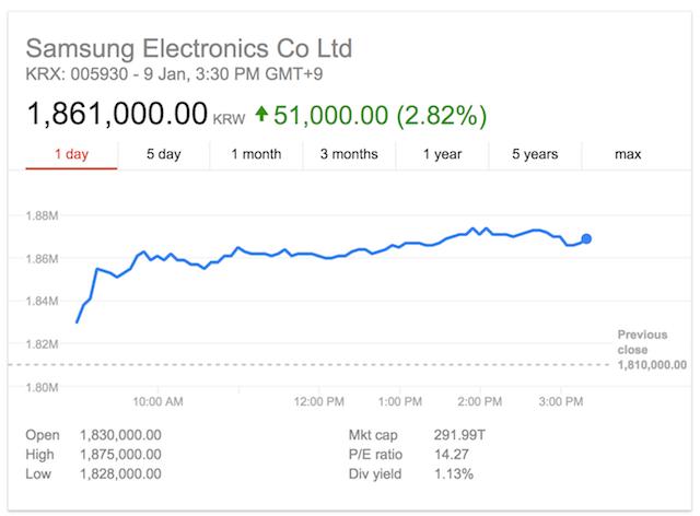 samsung-electronics-stock