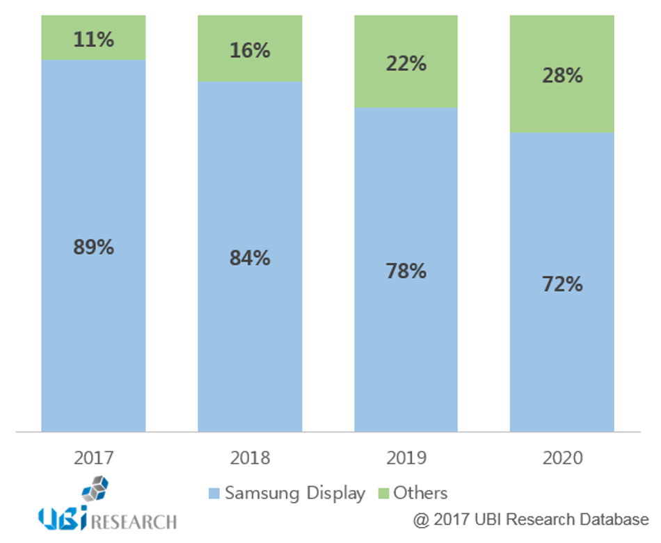 OLED Market Share 2020 Prediction UBI Research