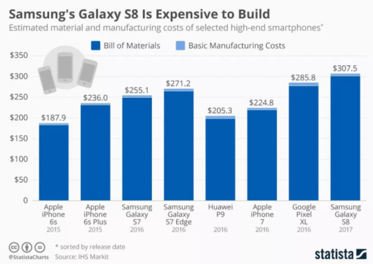 Galaxy-S8-Manufacturing-Price