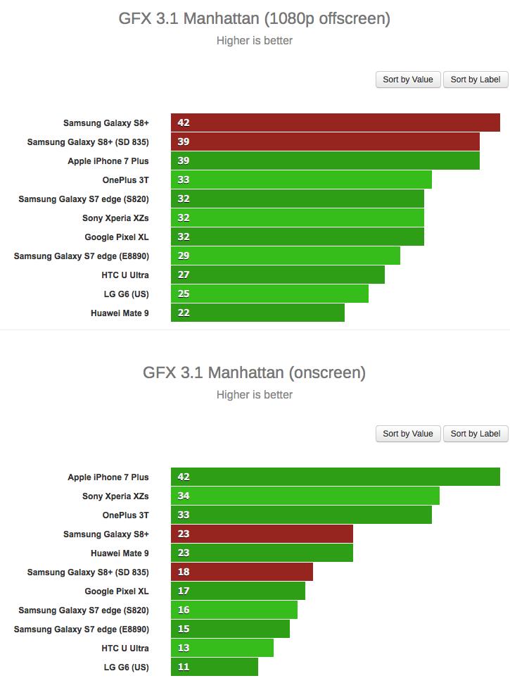 Samsung Galaxy S8 Exynos 8895 Snapdragon 835 GFXBench Score