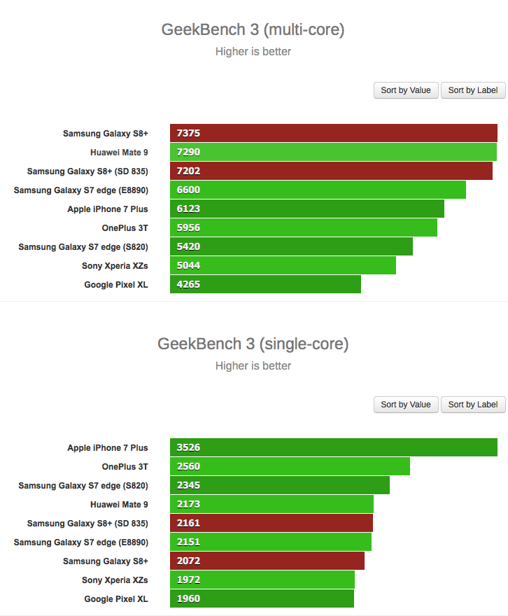 Samsung Galaxy S8 Exynos 8895 Snapdragon 835 Geekbench Score