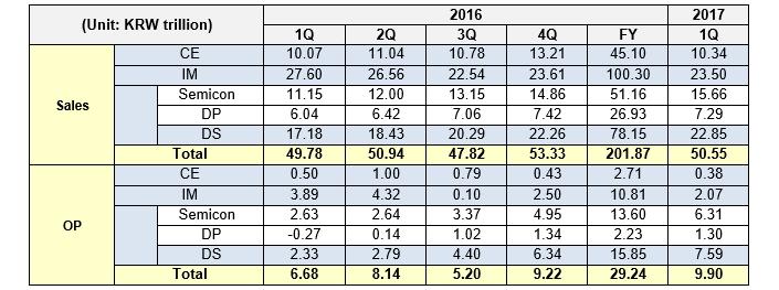 samsung-earnings-q1-2017