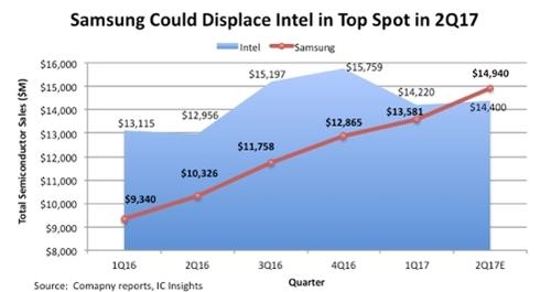 intel-samsung-chips