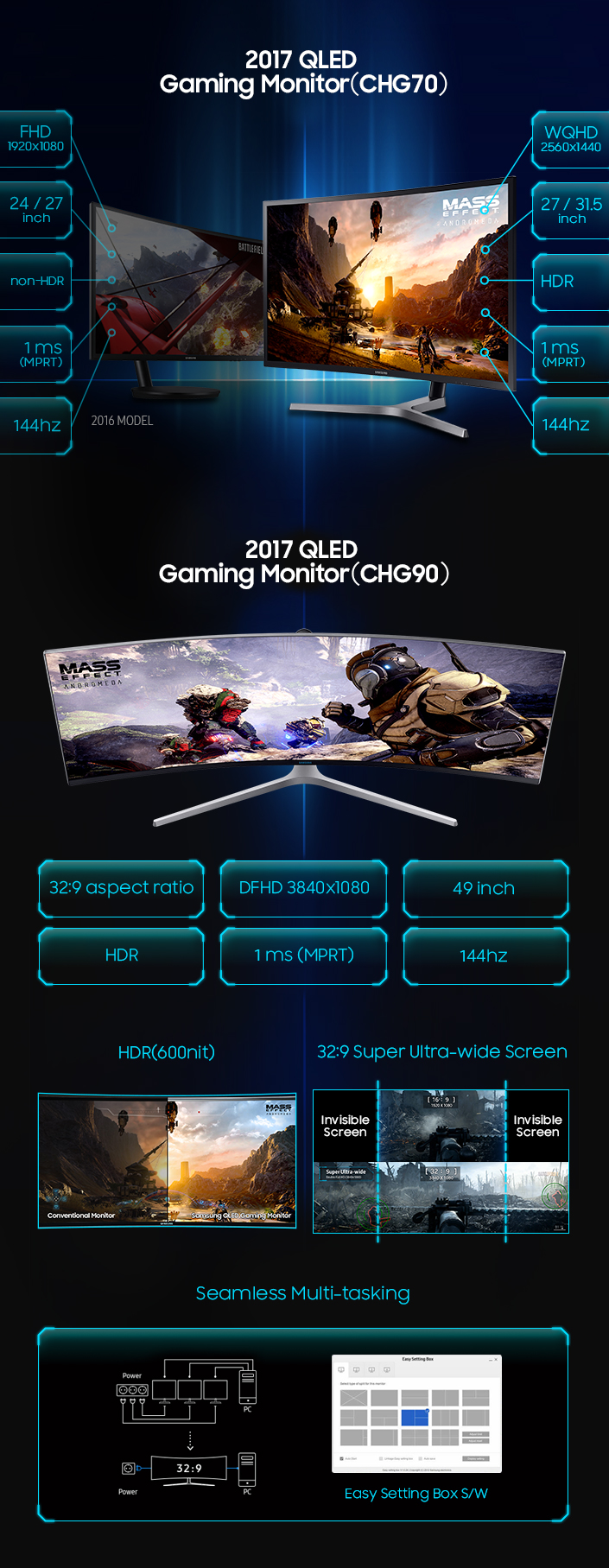 Samsung QLED Gaming Monitor 2017 Infographic