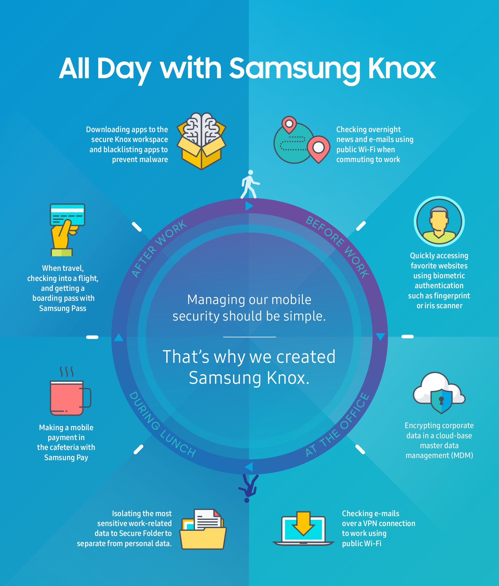 Samsung KNOX Usecase Infographic