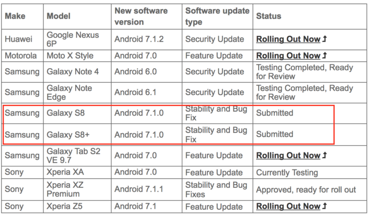 Update: False alarm] Android 7 1 for Galaxy S8 and Galaxy