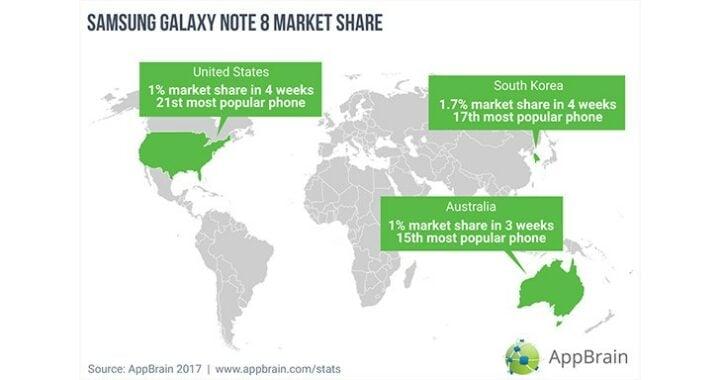 Galaxy Note 8 market share