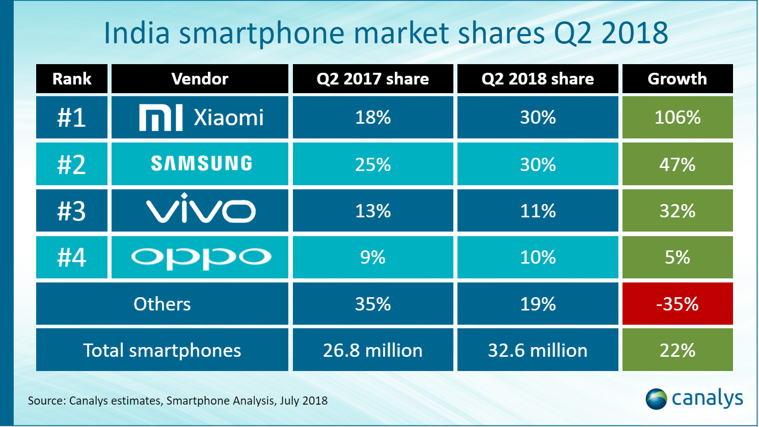 Xiaomi and Samsung Each Shipped 9.9 Million Smartphones in Q2 2018: Canalys