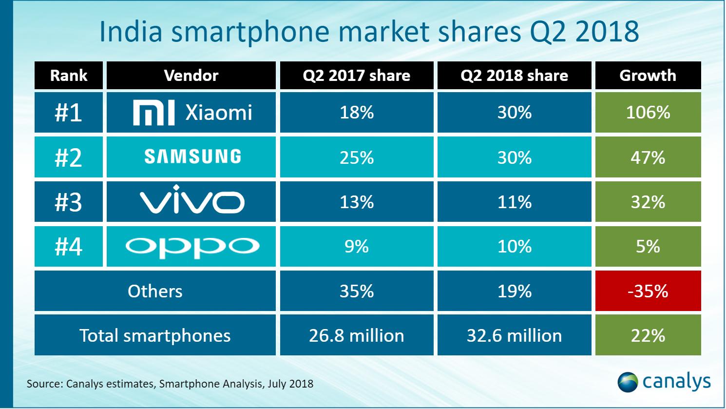 Samsung, Xiaomi corner 60% share of India's smartphone mkt in Q2: Canalys