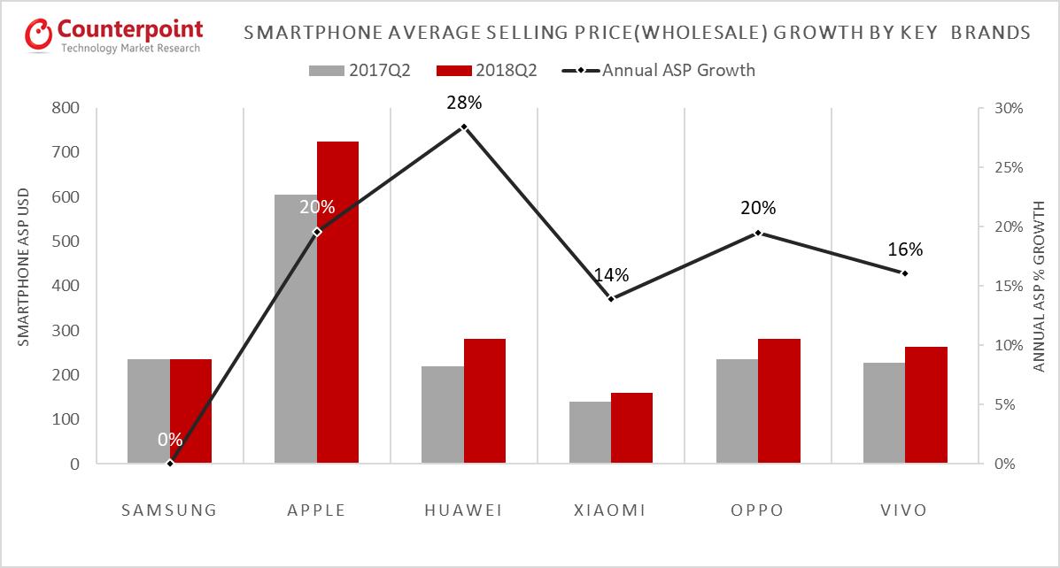 Samsung's smartphone shipments decline, still leads the