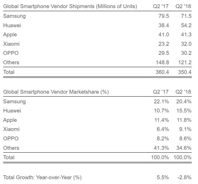 OnePlus 6 sales helped OnePlus beat Samsung in India's premium market