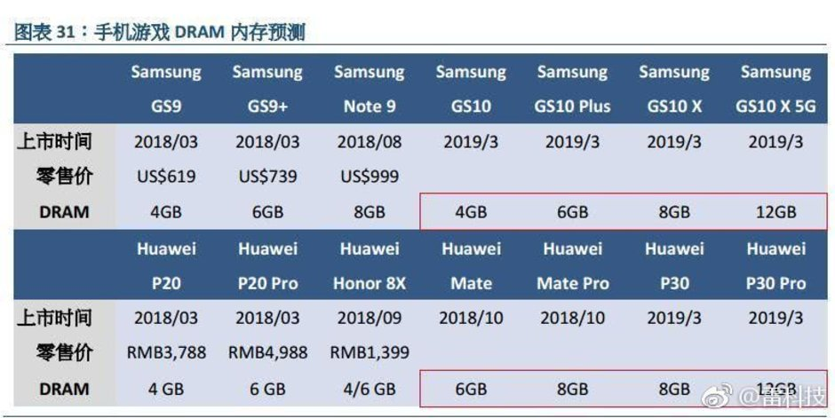 Galaxy S10 RAM options could go as high as 12GB, but they won't
