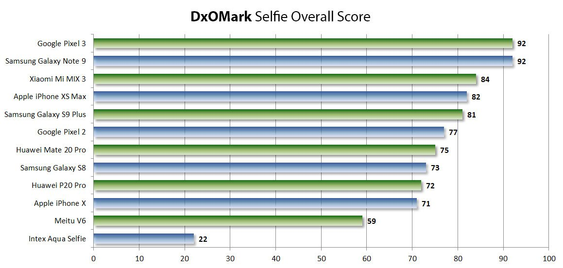 note-9-selfie-king-dxomark