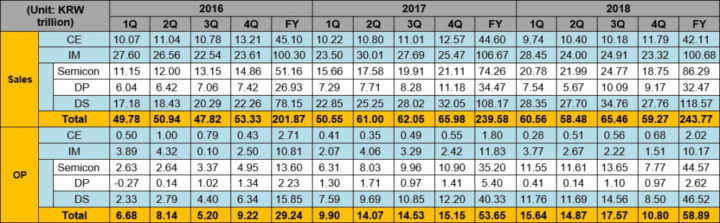 Samsung Q4 2018 profits